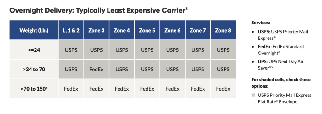 Cheapest Carrier In 2020 Overnight Shipping Rates Shippingeasy